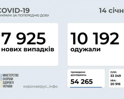 7 925 нових випадків коронавірусної хвороби COVID-19 зафіксовано в Україні станом на 14 січня 2021 року