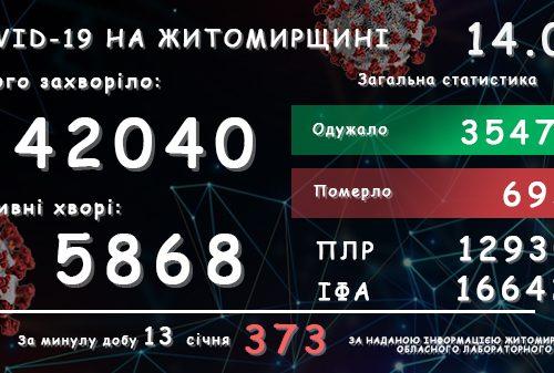Обласний лабораторний центр повідомляє: у Житомирській області зареєстровано вже 42 040 підтверджених випадків COVID-19