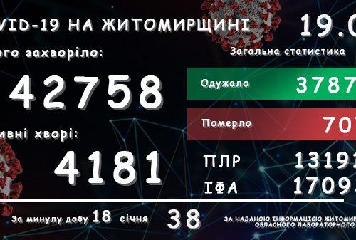 Обласний лабораторний центр повідомляє: у Житомирській області зареєстровано вже 42 758 підтверджених випадків COVID-19