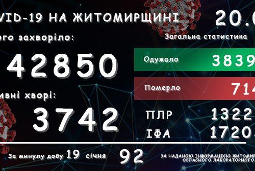 Обласний лабораторний центр повідомляє: у Житомирській області зареєстровано вже 42 850 підтверджених випадків COVID-19