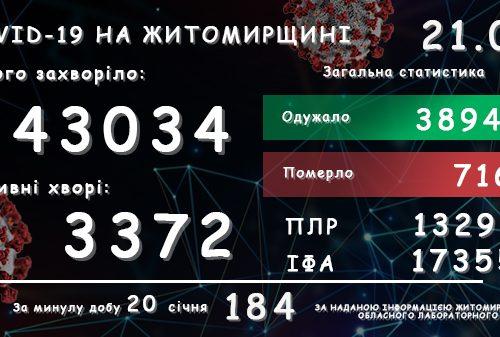 Обласний лабораторний центр повідомляє: у Житомирській області зареєстровано вже 43 034 підтверджені випадки COVID-19