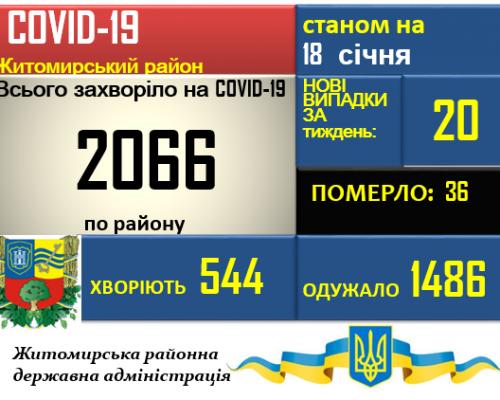 Ситуація з COVID-19 у Житомирському районі станом на 18.01.2021