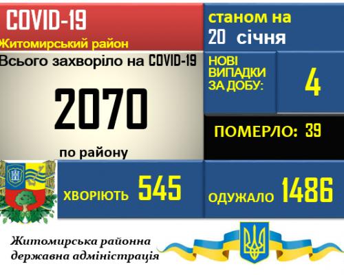 Ситуація з COVID-19 у Житомирському районі станом на 20.01.2021