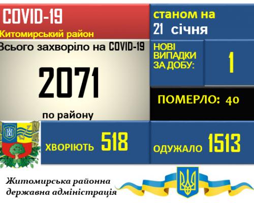 Ситуація з COVID-19 у Житомирському районі станом на 21.01.2021