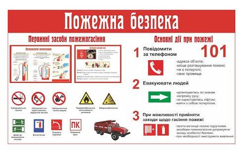 Тривають перевірки дотримання пожежної безпеки на об'єктах соціальної сфери