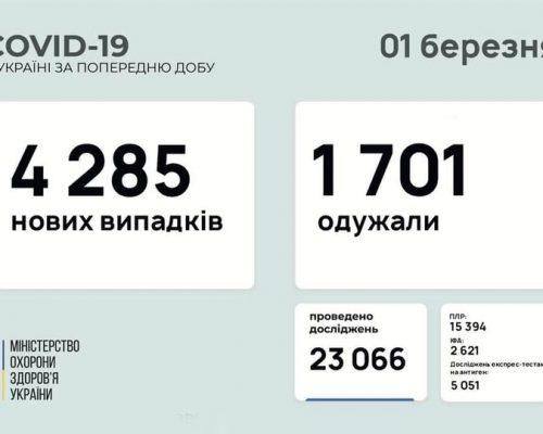 4 285 нових випадків коронавірусної хвороби COVID-19 зафіксовано в Україні станом на 01 березня 2021 року.