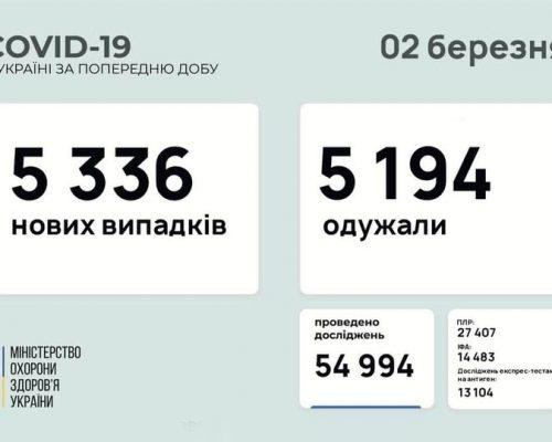 5 336 нових випадків коронавірусної хвороби COVID-19 зафіксовано в Україні станом на 02 березня 2021 року.
