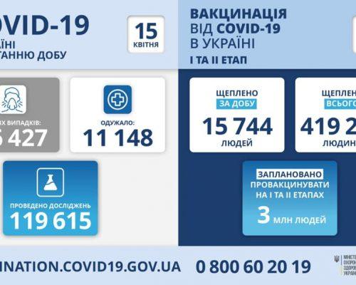 МОЗ повідомляє: станом на 15 квітня в Україні зафіксовано 16 427 нових випадків коронавірусної хвороби COVID-19