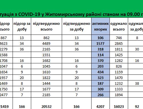 За минулу добу у Житомирському районі зафіксовано 166 нових підтверджених випадків коронавірусної хвороби