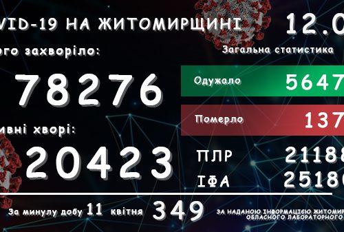 Обласний лабораторний центр повідомляє: на Житомирщині за добу зареєстровано 349 підтверджених випадків COVID-19