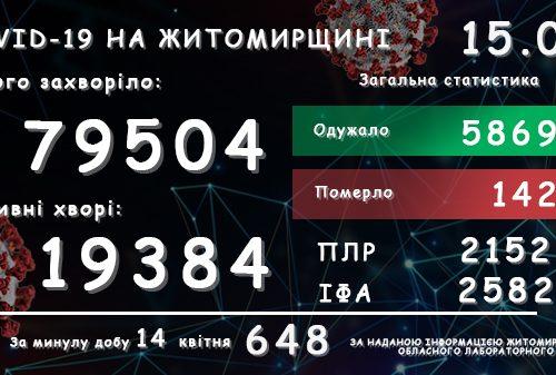 Обласний лабораторний центр повідомляє: на Житомирщині за добу зареєстровано 648 підтверджених випадків COVID-19