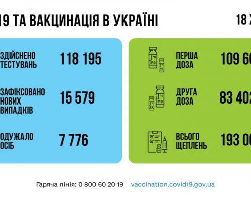 МОЗ повідомляє: за добу 18 жовтня в Україні зафіксовано 15 579 нових підтверджених випадків коронавірусної хвороби COVID-19