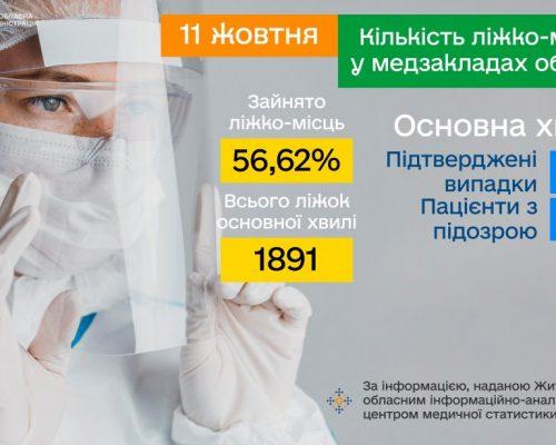 COVID-19: від початку вакцинальної кампанії в Житомирській області щеплено 436 797 осіб