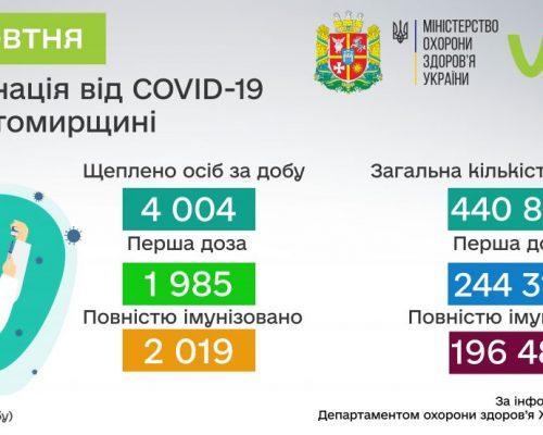 COVID-19: від початку вакцинальної кампанії в Житомирській області щеплено 440 801 особа